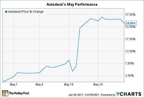 ADSK Chart