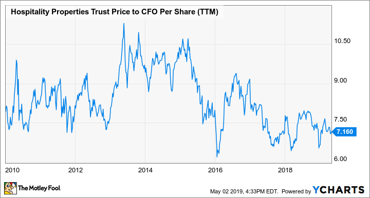 HPT Price to CFO Per Share (TTM) Chart