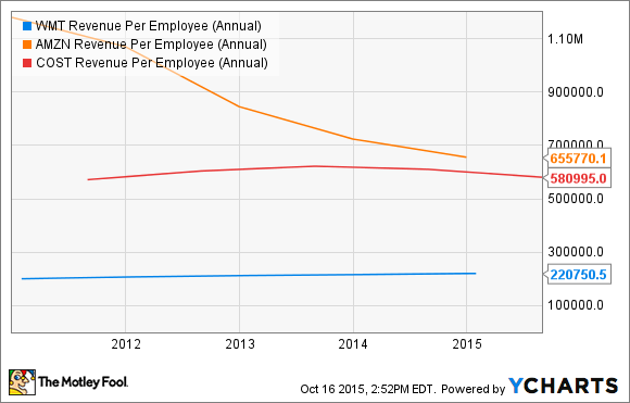 WMT Revenue Per Employee (Annual) Chart
