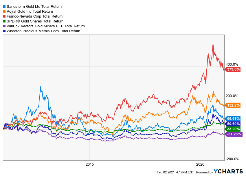SAND Total Return Level Chart