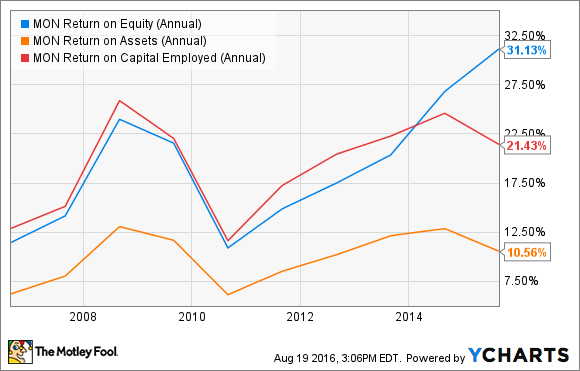 MON Return on Equity (Annual) Chart