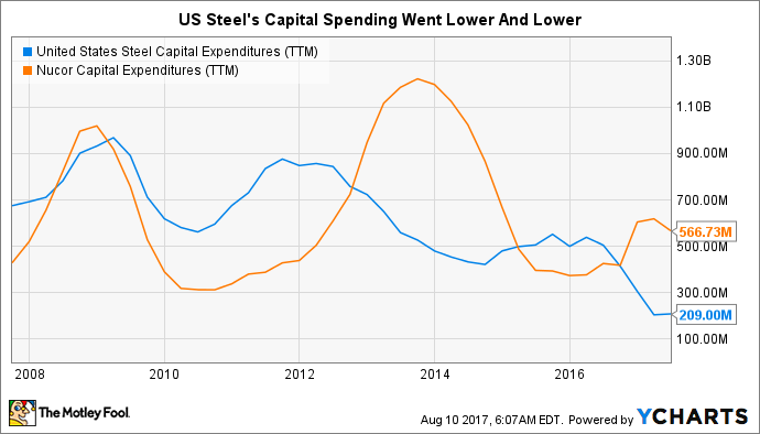 X Capital Expenditures (TTM) Chart