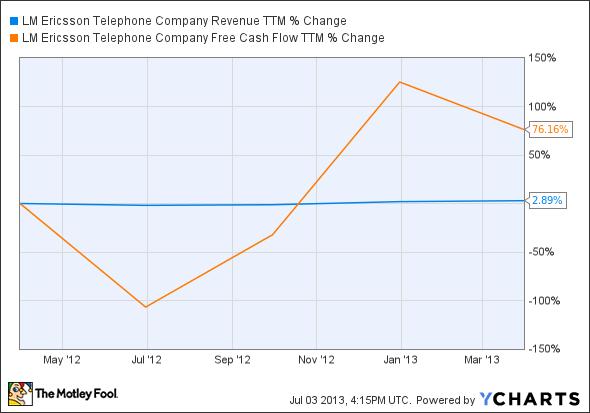 ERIC Revenue TTM Chart