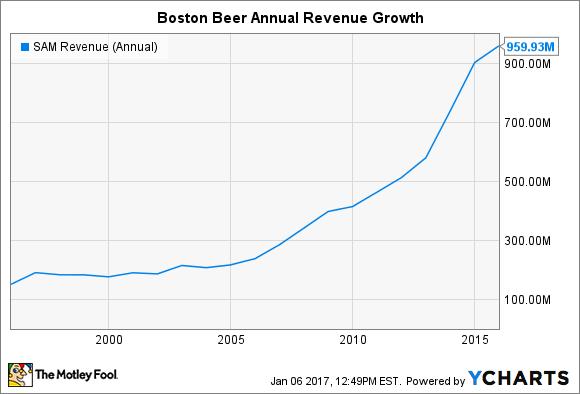SAM Revenue (Annual) Chart