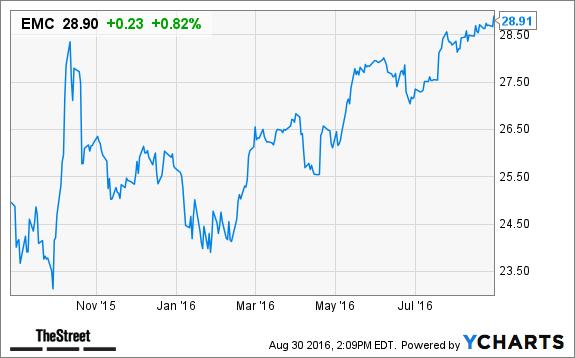 Emc Stock Higher Dells 63 Billion Deal Closing Next Week Thestreet
