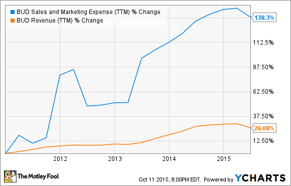 BUD Sales and Marketing Expense (TTM) Chart