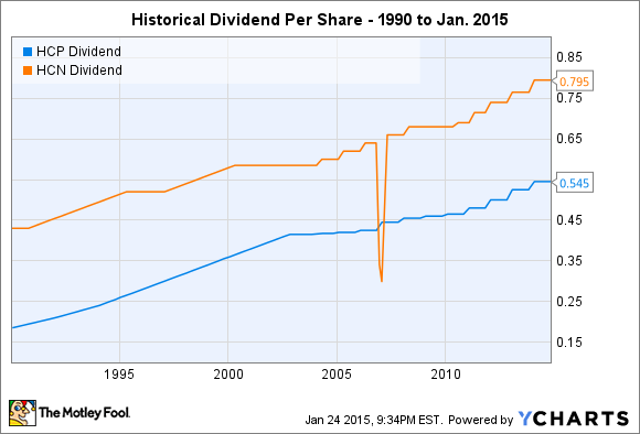 HCP Dividend Chart