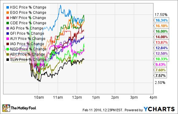 KGC Price Chart
