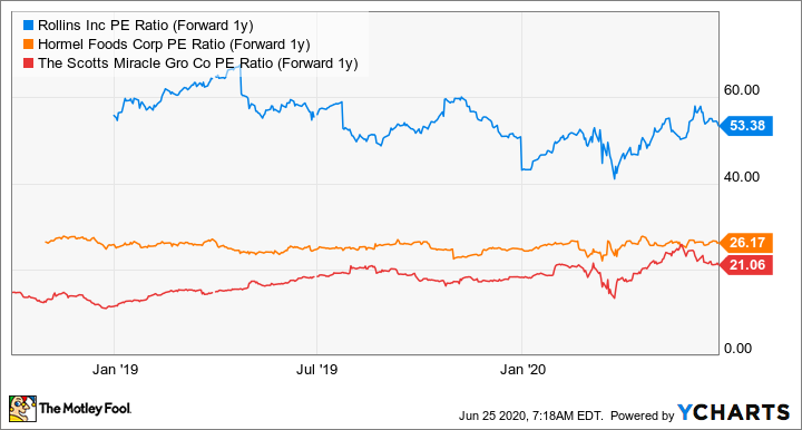 ROL PE Ratio (Forward 1y) Chart