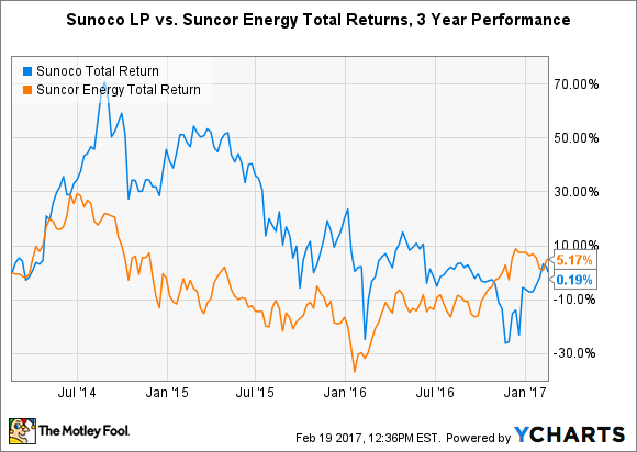 SUN Total Return Price Chart