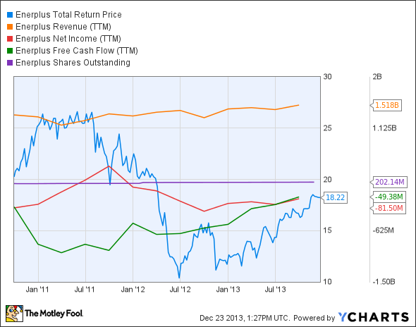 ERF Total Return Price Chart