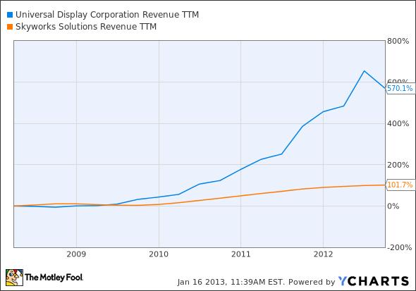 PANL Revenue TTM Chart