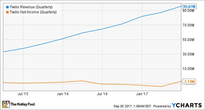 TWLO Revenue (Quarterly) Chart