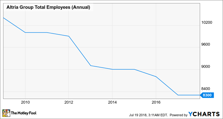 MO Total Employees (Annual) Chart