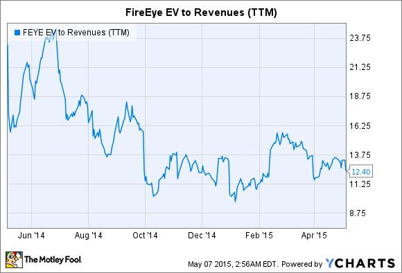 FEYE EV to Revenues (TTM) Chart