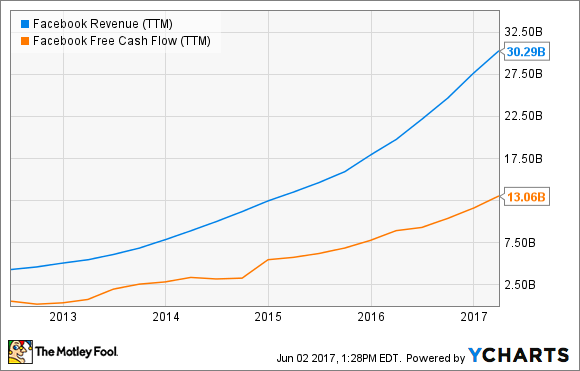 FB Revenue (TTM) Chart