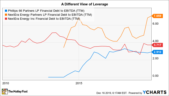 PSXP Financial Debt to EBITDA (TTM) Chart