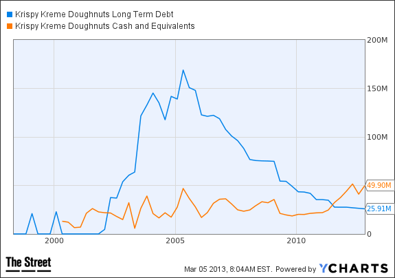 KKD Long Term Debt Chart