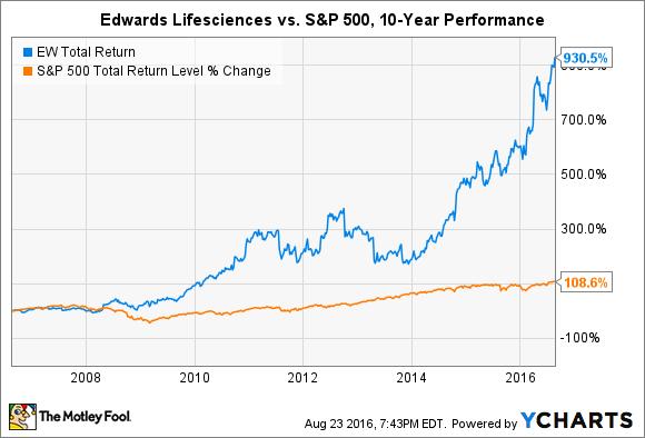 EW Total Return Price Chart