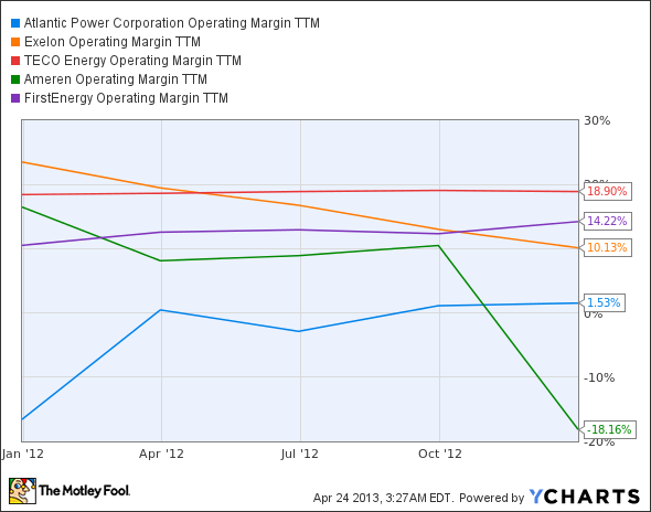 AT Operating Margin TTM Chart