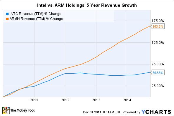 INTC Revenue (TTM) Chart