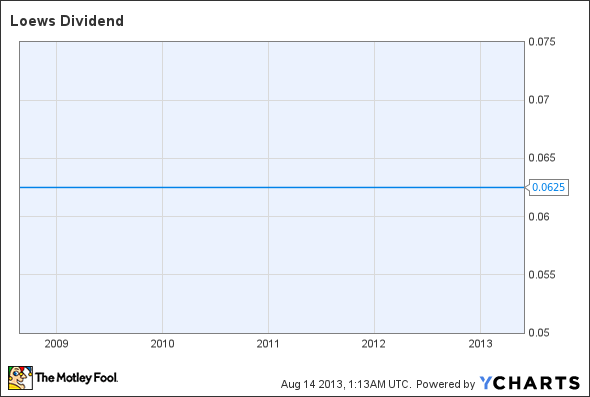 L Dividend Chart