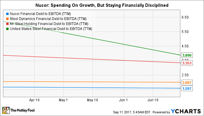 NUE Financial Debt to EBITDA (TTM) Chart