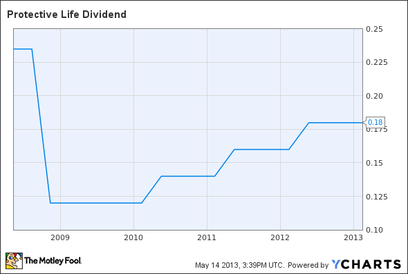 PL Dividend Chart