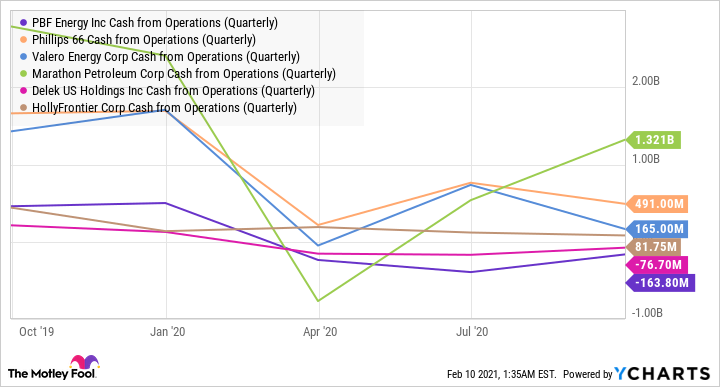 PBF Cash from Operations (Quarterly) Chart