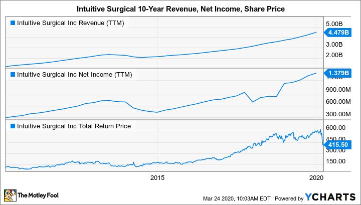 ISRG Revenue (TTM) Chart