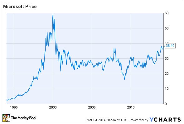 Morgan Stanley: Bubbly-Looking Tech Stock Valuations Make