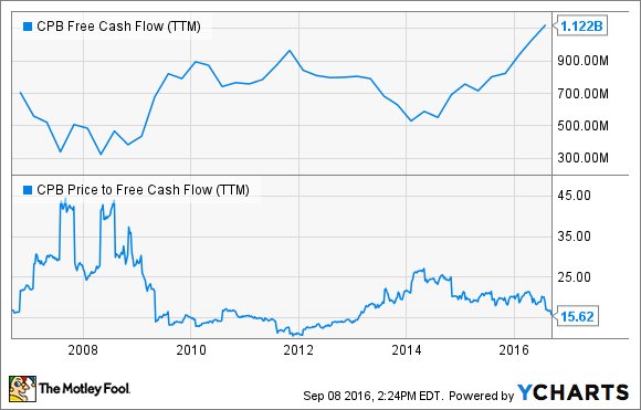CPB Free Cash Flow (TTM) Chart