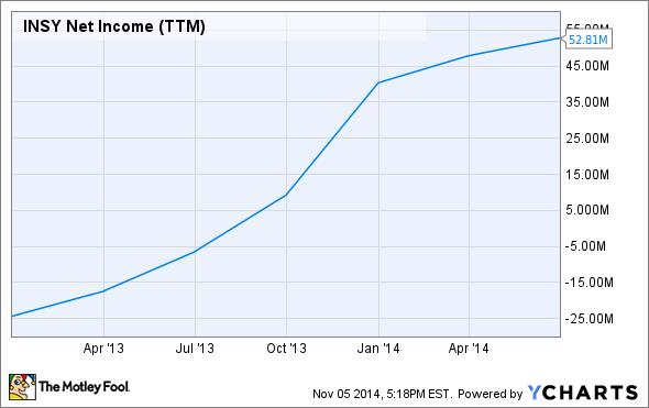 INSY Net Income (TTM) Chart
