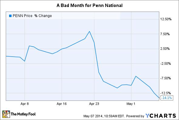 PENN Chart