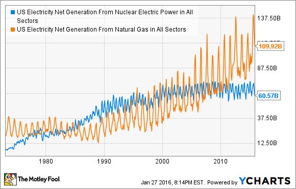 US Electricity Net Generation From Nuclear Electric Power in All Sectors Chart