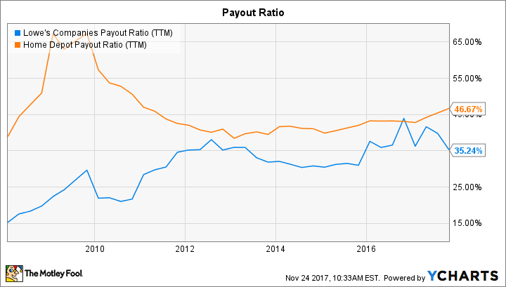LOW Payout Ratio (TTM) Chart