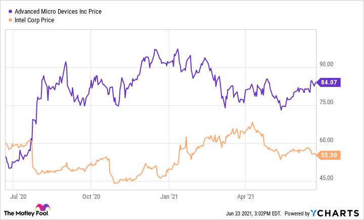 Graphique des prix montrant une légère tendance à la hausse pour AMD et une légère tendance à la baisse pour Intel.