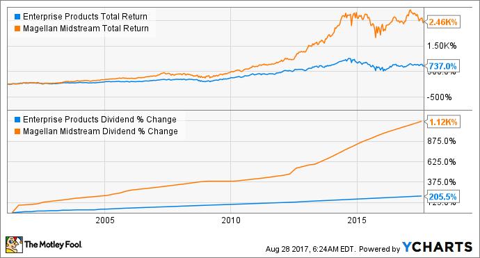 EPD Total Return Price Chart