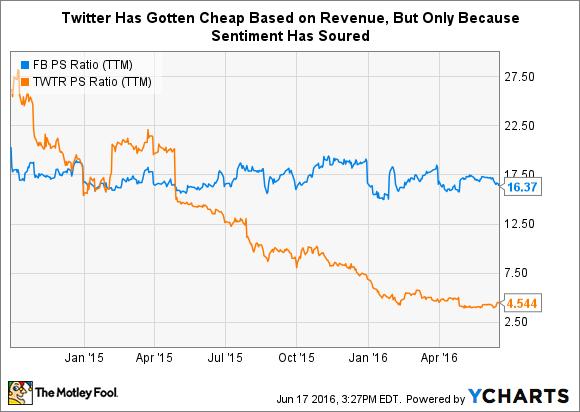 FB PS Ratio (TTM) Chart