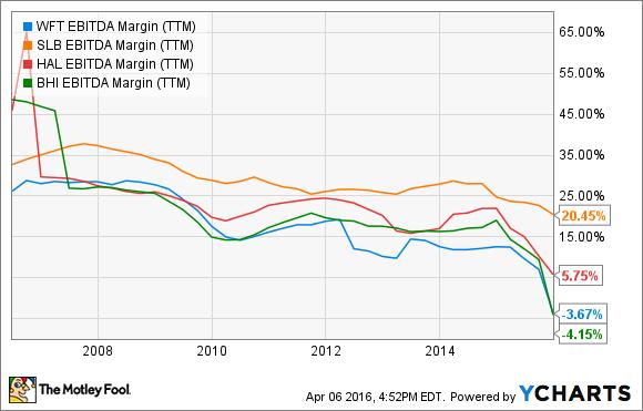 WFT EBITDA Margin (TTM) Chart