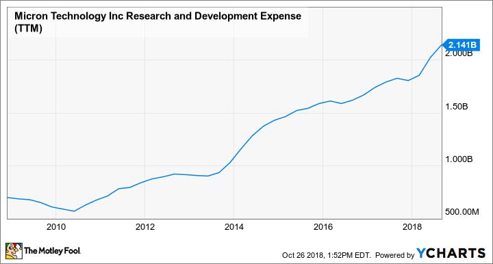 MU Research and Development Expense (TTM) Chart