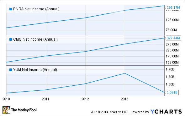PNRA Net Income (Annual) Chart