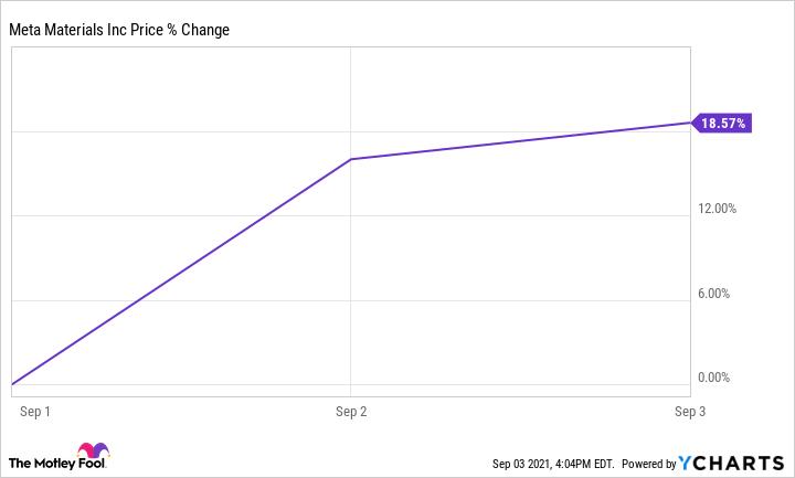 MMAT Chart