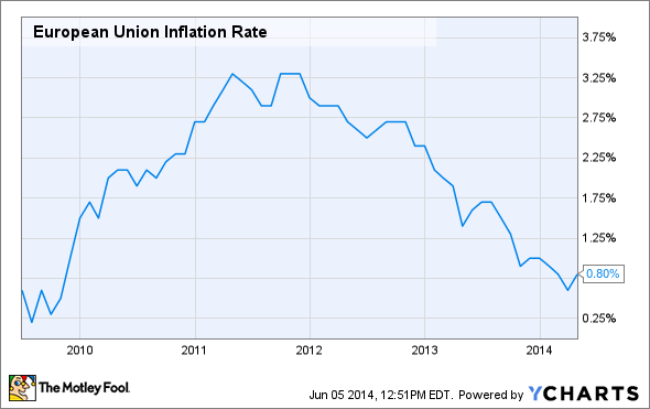 European Union Inflation Rate Chart