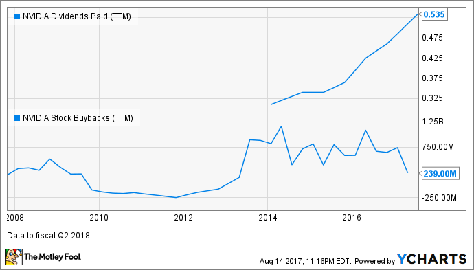 NVDA Dividends Paid (TTM) Chart