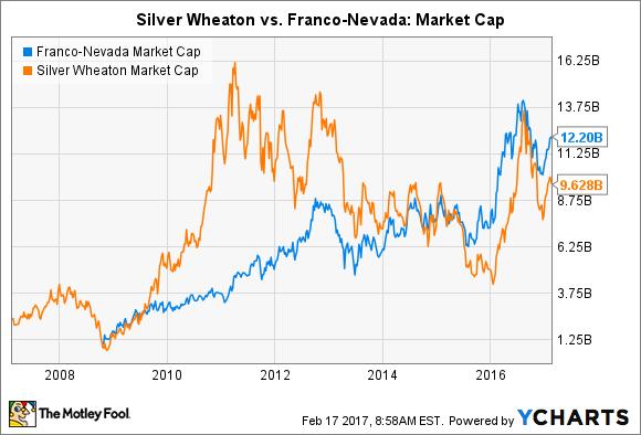 FNV Market Cap Chart