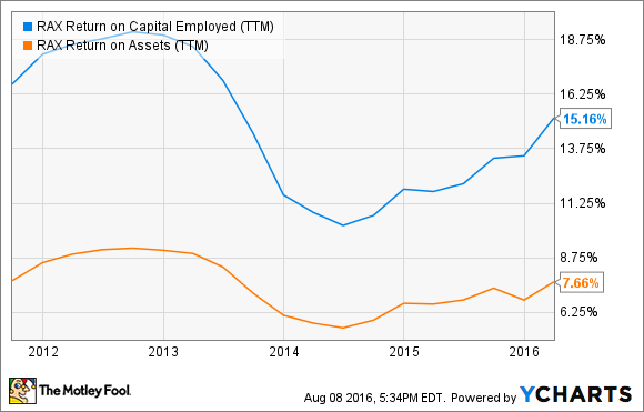 RAX Return on Capital Employed (TTM) Chart
