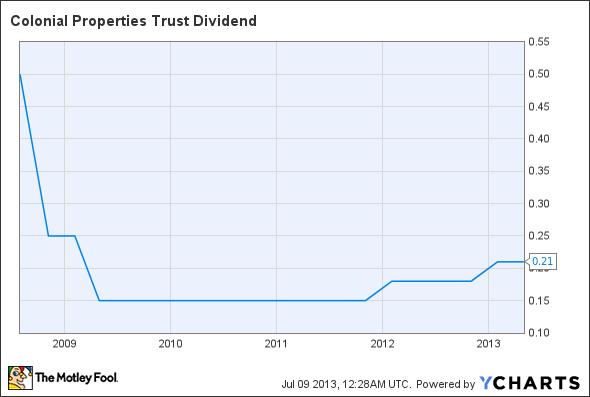 CLP Dividend Chart