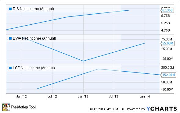 DIS Net Income (Annual) Chart