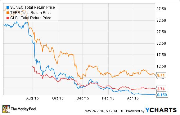 SUNEQ Total Return Price Chart